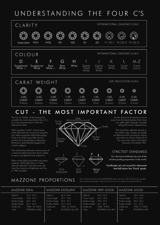 powerful easy to diamond use ideal infographic buy tips your